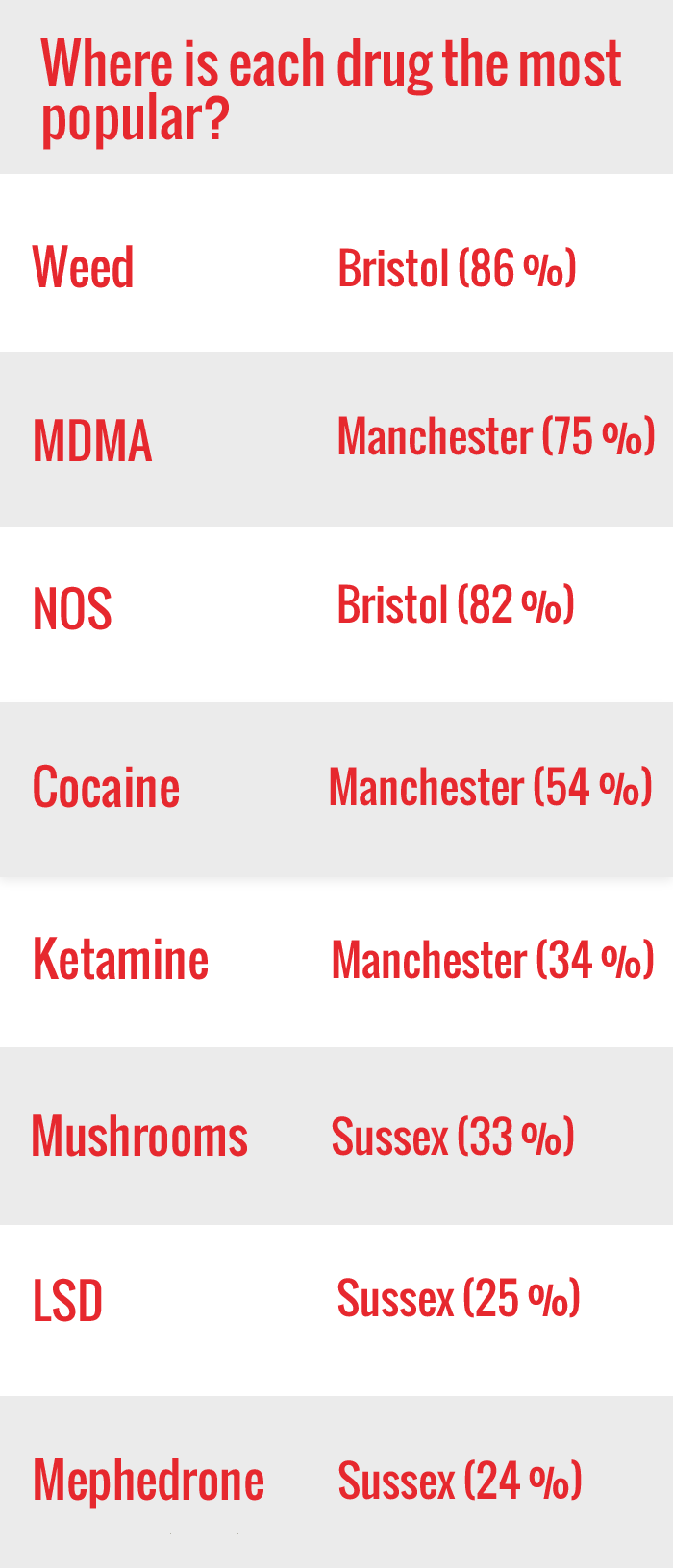 Drug capitals