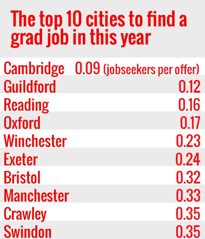 Top ten grad job cities