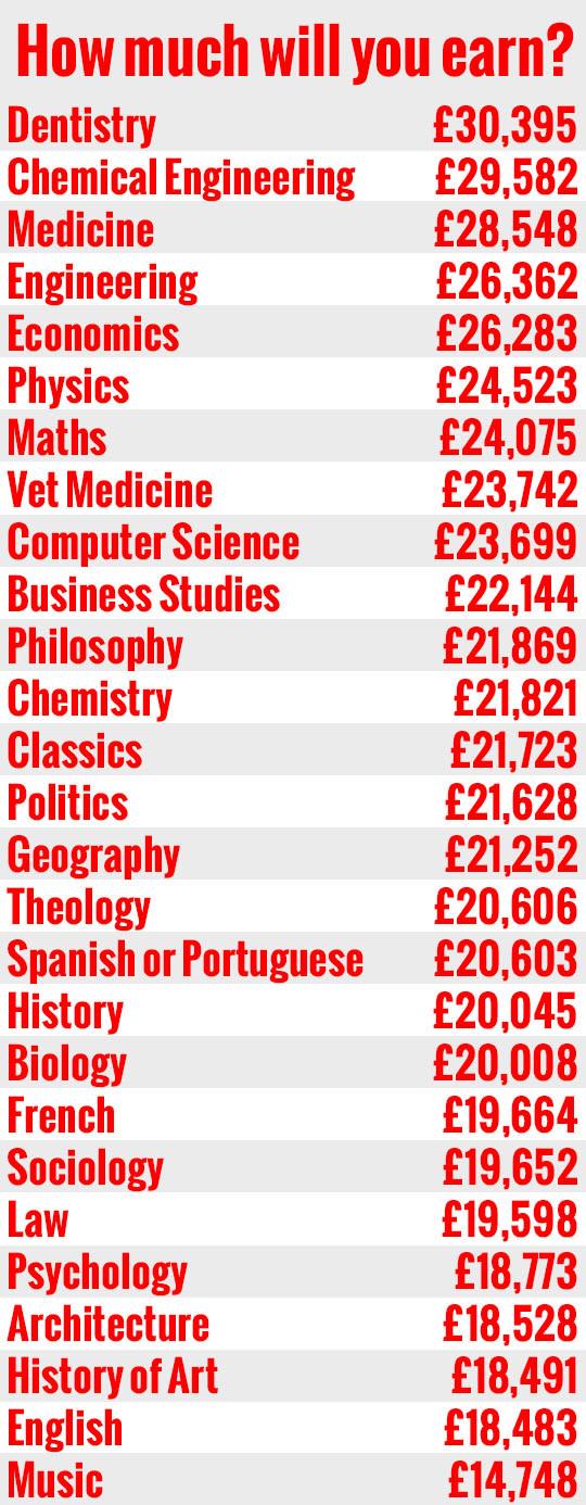earnings by subject