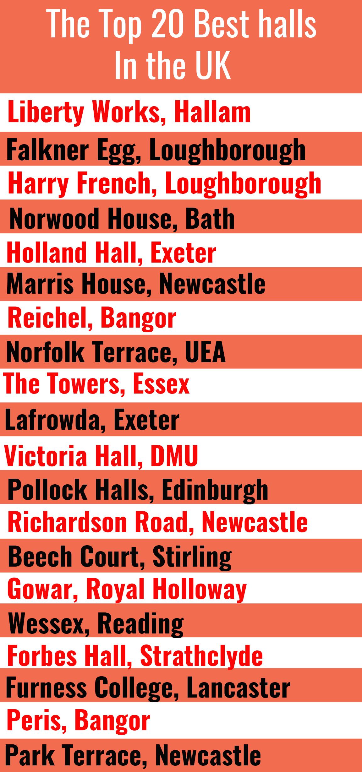 halls rankings
