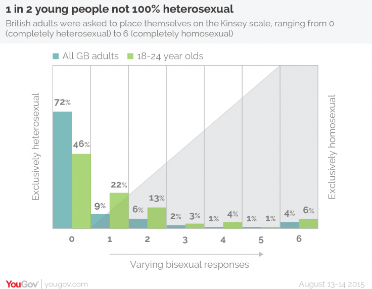 sexuality-study