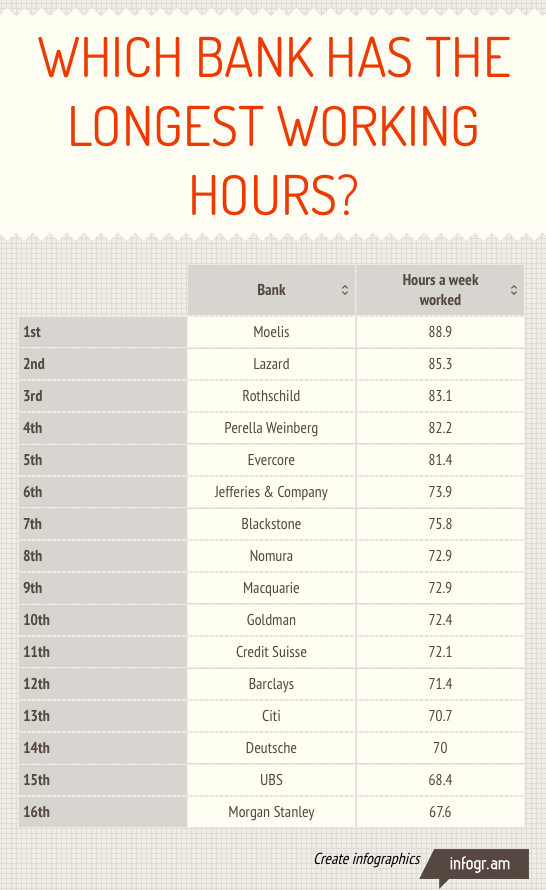 Goldman's working hours are actually tame compared to other