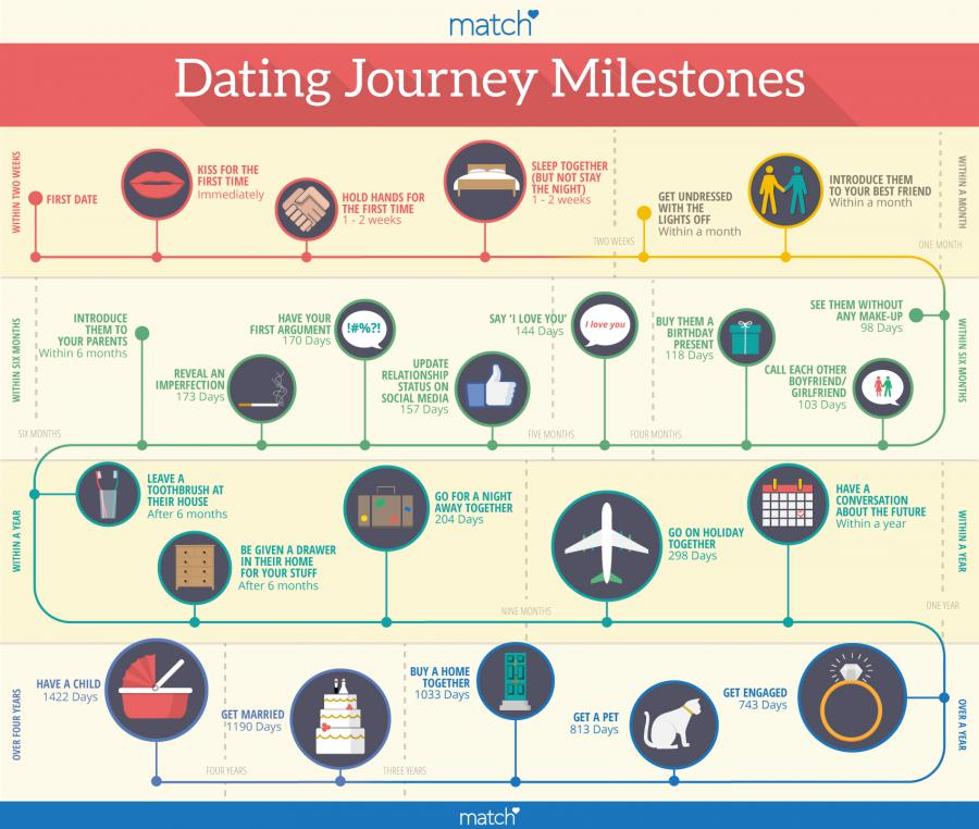 Here Is Every Single Relationship Milestone You Should Be Reaching-3152
