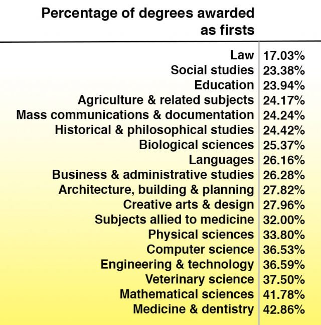 hardest degrees to get a first in